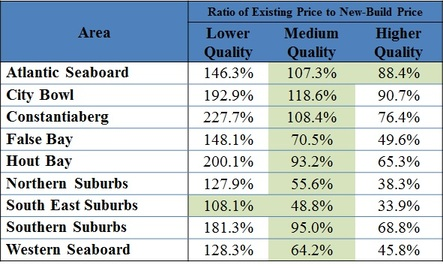 Building price vs buying price understanding cape town for Build a new house cost